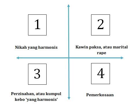 Hukum Menurut Seenak Perut Perempuan09-zonasi-kuadran